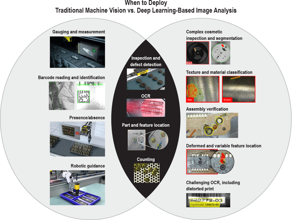 Beispiele für die Verwendung von Industrieller Bildverarbeitung vs. Deep Learning